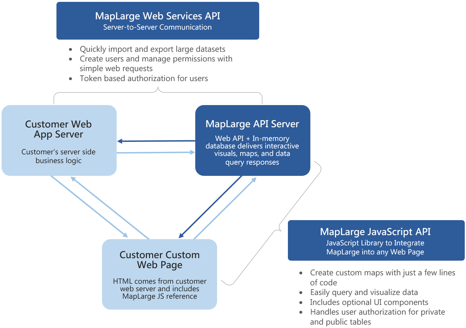 Integration with MapLarge Web Services API | MapLarge